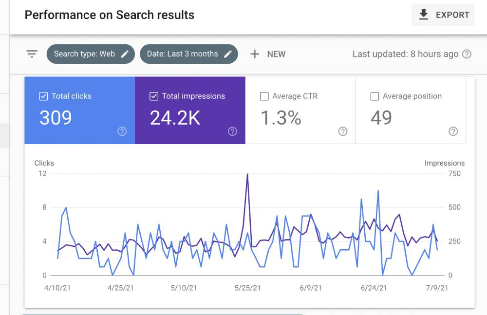 Performance page on Google Search Console