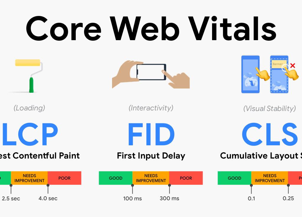 Google core web vitals infographic